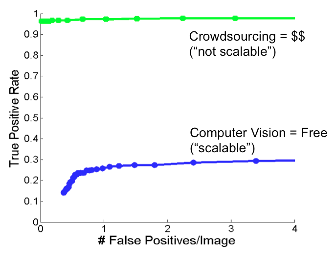 Computer Vision and Crowdsourcing